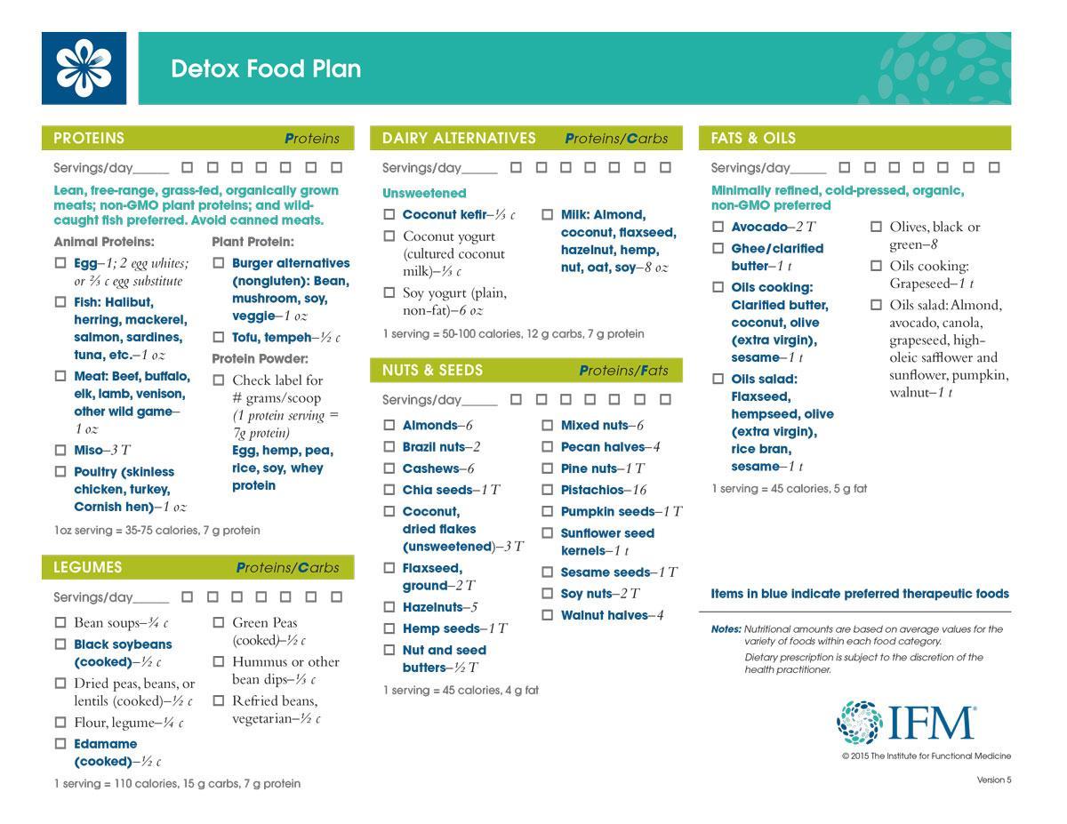 Detox Food Plan