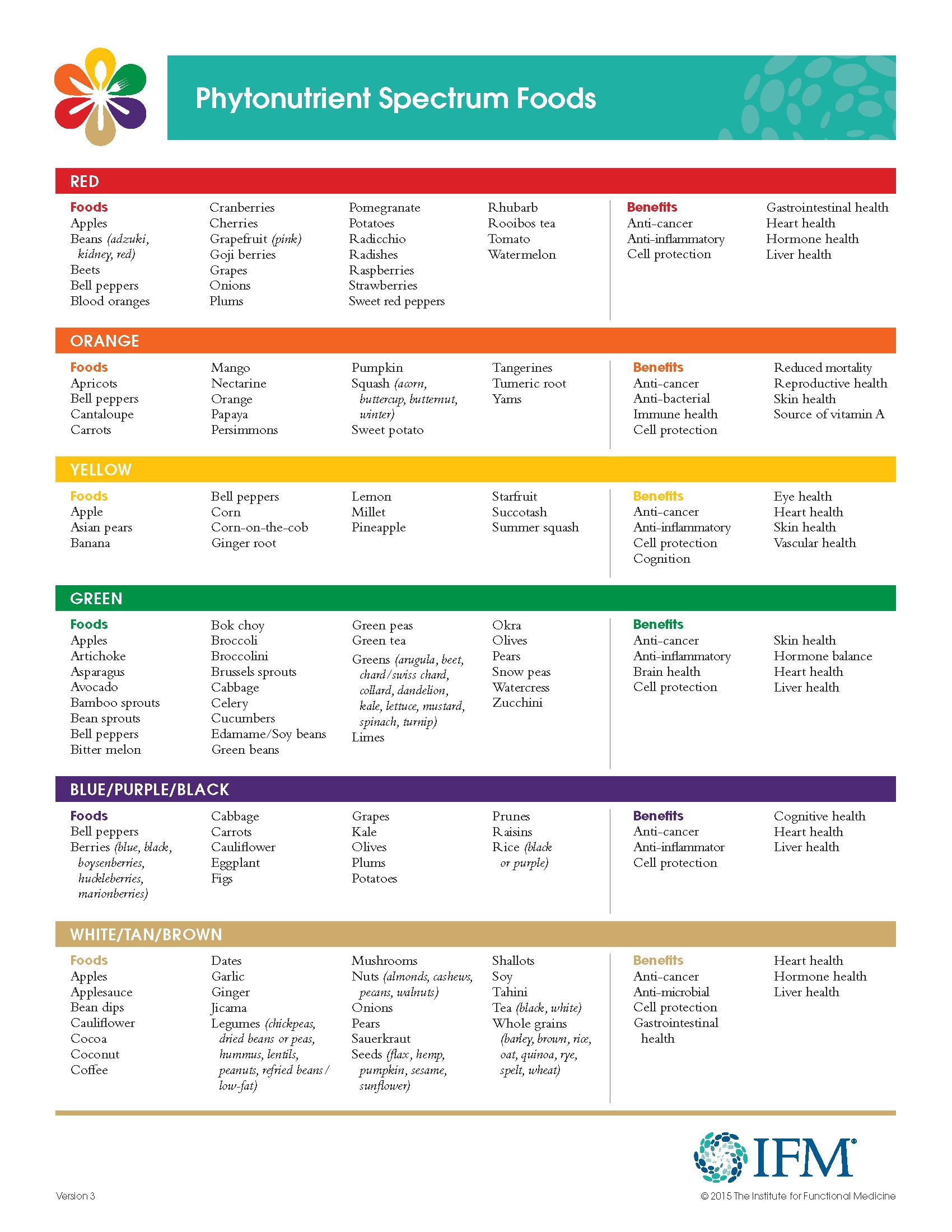 Elimination Diet Food List